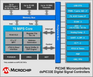 70mips-dsp-controller